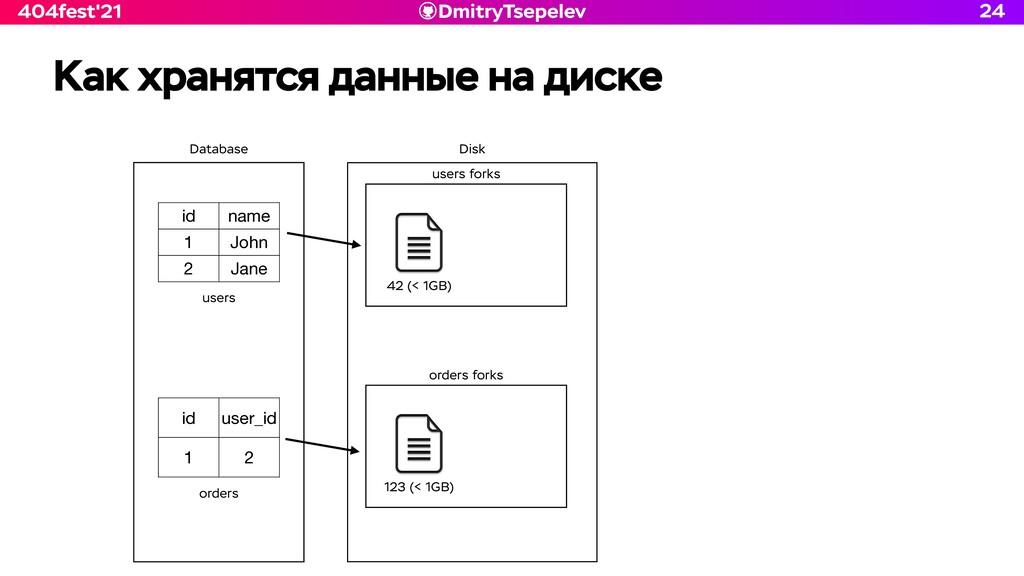 DmitryTsepelev 404fest'21 Как хранятся данные н...