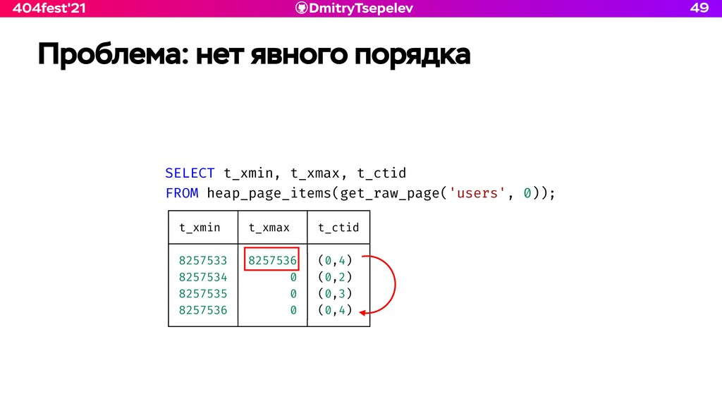 DmitryTsepelev 404fest'21 SELECT t_xmin, t_xmax...