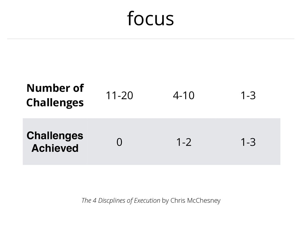 focus The 4 Discplines of Execution by Chris Mc...
