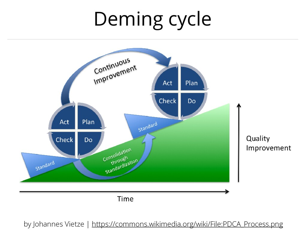 Deming cycle by Johannes Vietze | https://commo...
