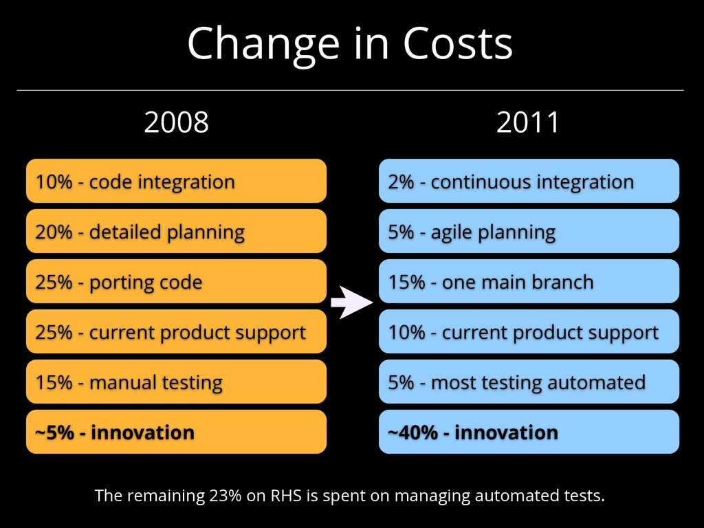 Change in Costs ~5% - innovation 15% - manual t...