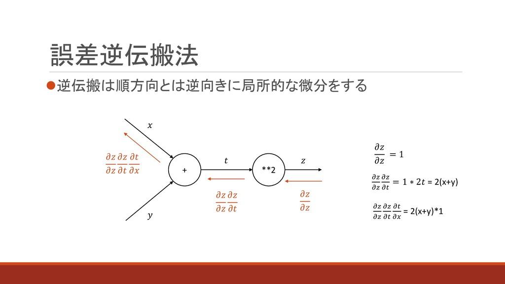 誤差逆伝搬法 ⚫逆伝搬は順方向とは逆向きに局所的な微分をする + **2           ...