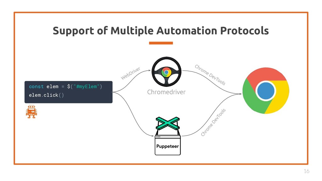 Support of Multiple Automation Protocols 16 con...