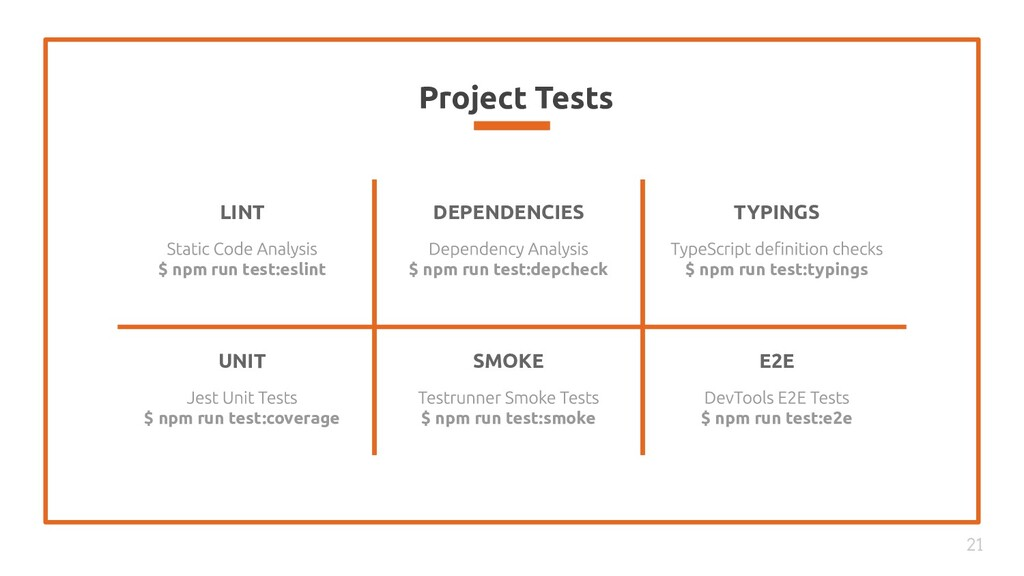 Project Tests 21 LINT $ npm run test:eslint DEP...