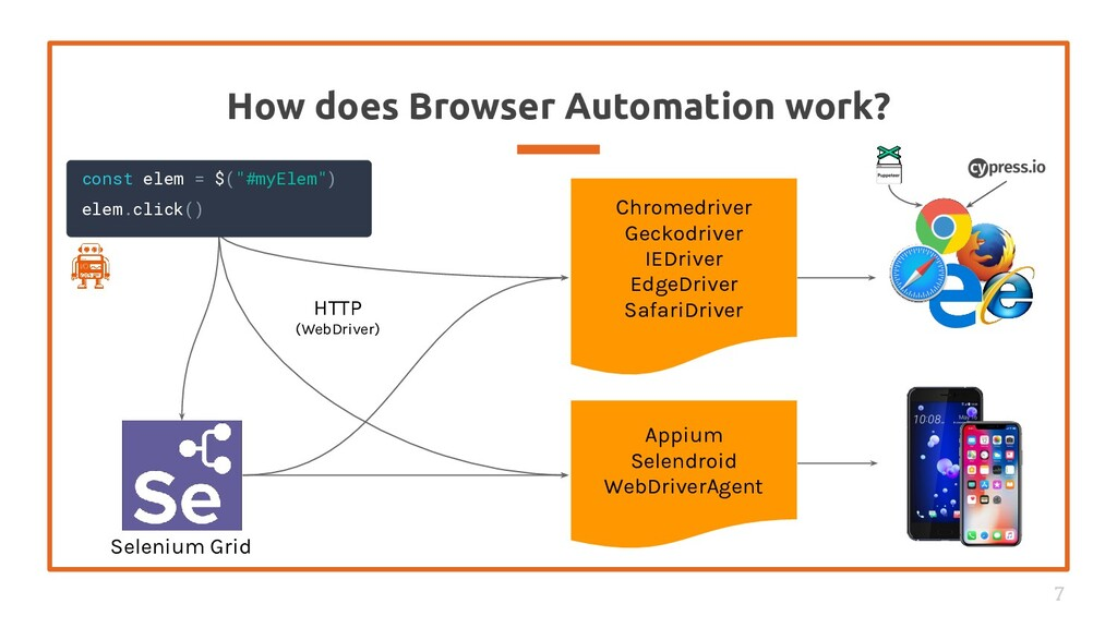 How does Browser Automation work? 7 Chromedrive...