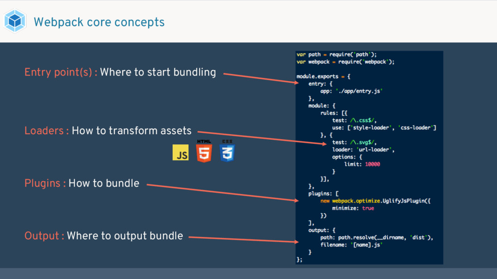 Output : Where to output bundle Entry point(s) ...