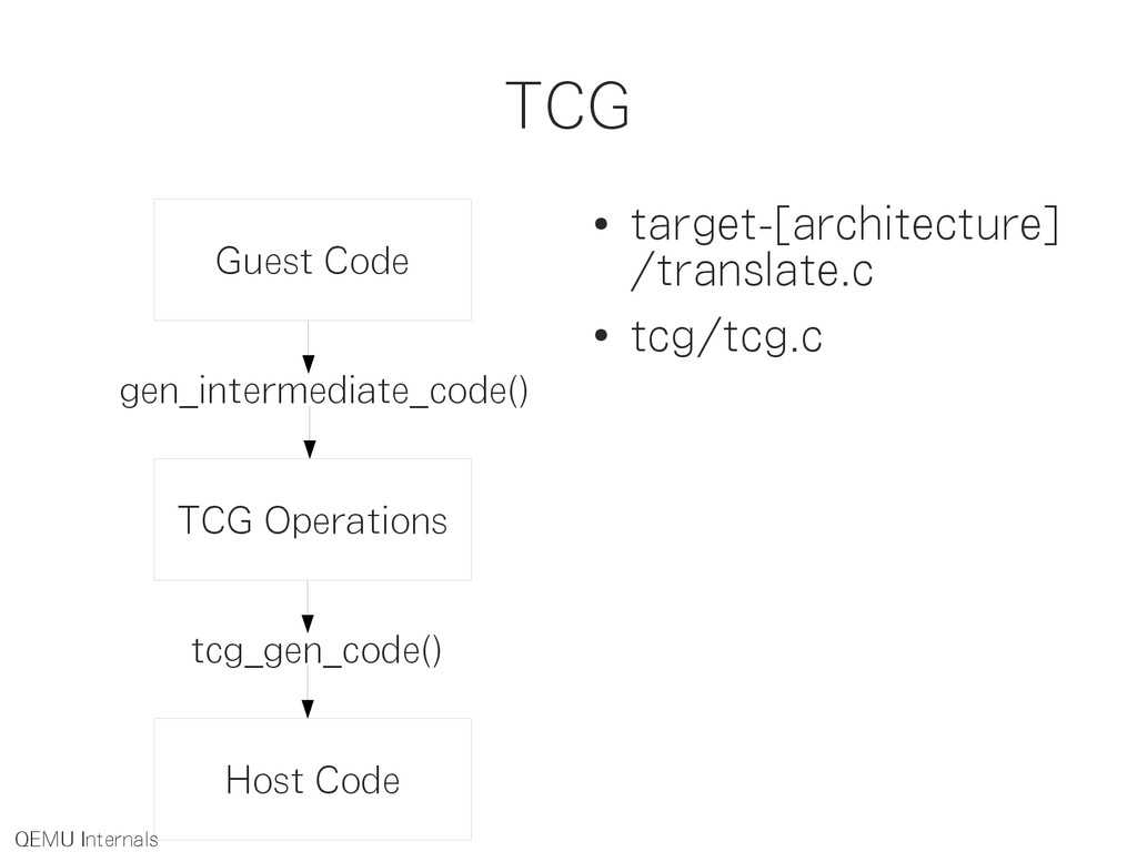 TCG Guest Code TCG Operations Host Code gen_int...