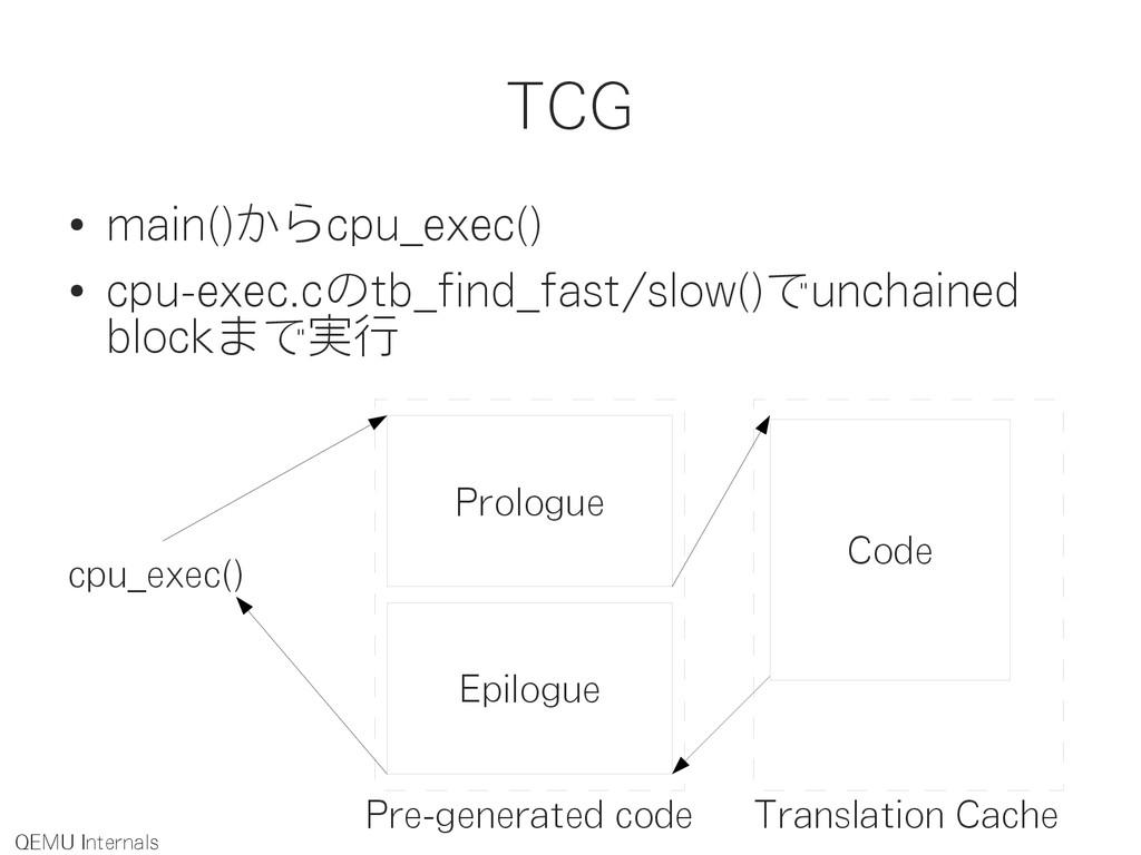 TCG ● main()からcpu_exec() ● cpu-exec.cのtb_find_f...