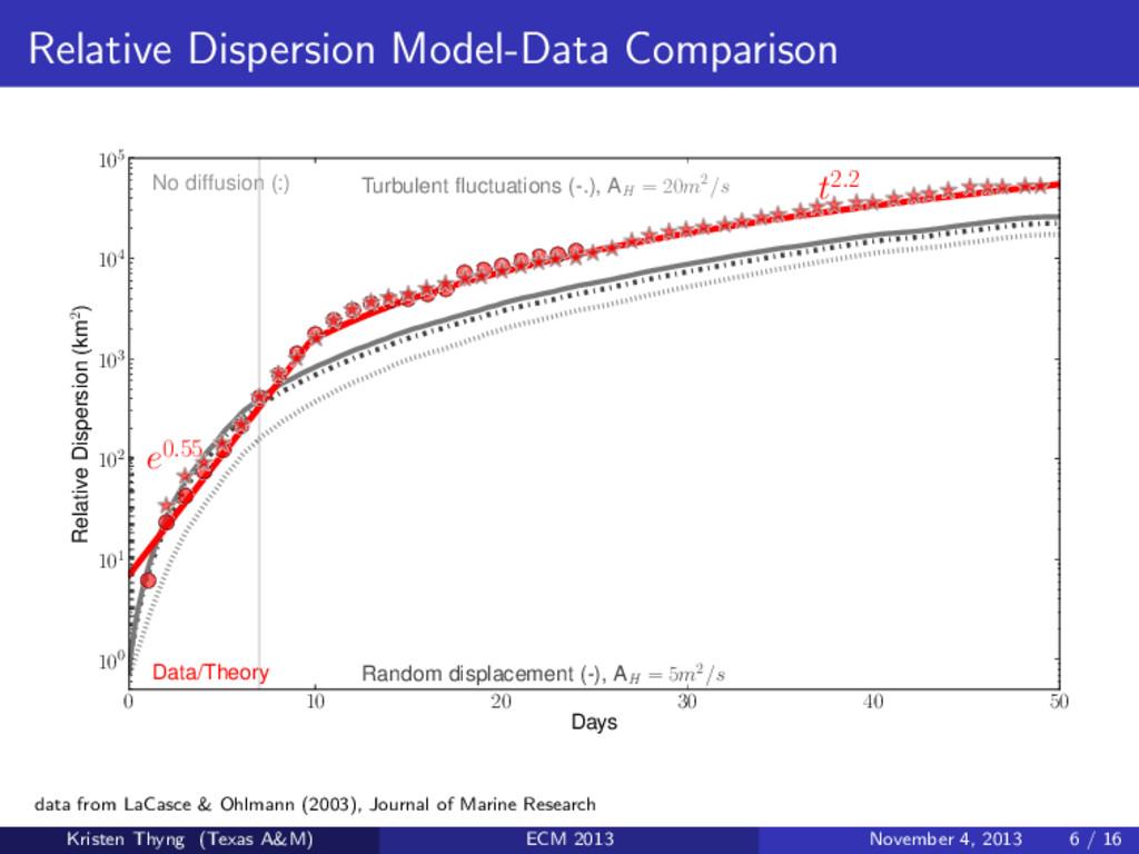 Relative Dispersion Model-Data Comparison 0 10 ...