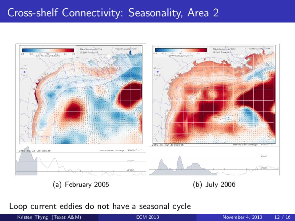 Cross-shelf Connectivity: Seasonality, Area 2 (...