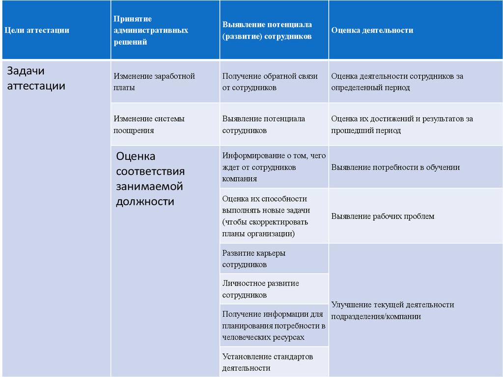 Цели аттестации Принятие административных решен...