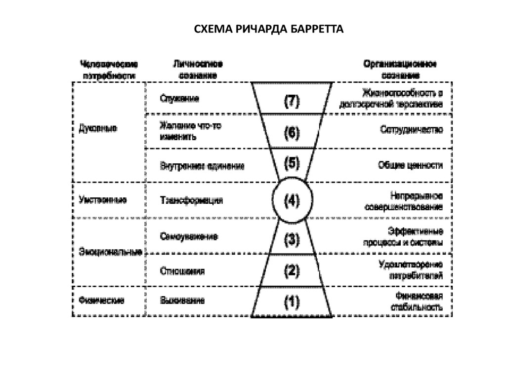 СХЕМА РИЧАРДА БАРРЕТТА