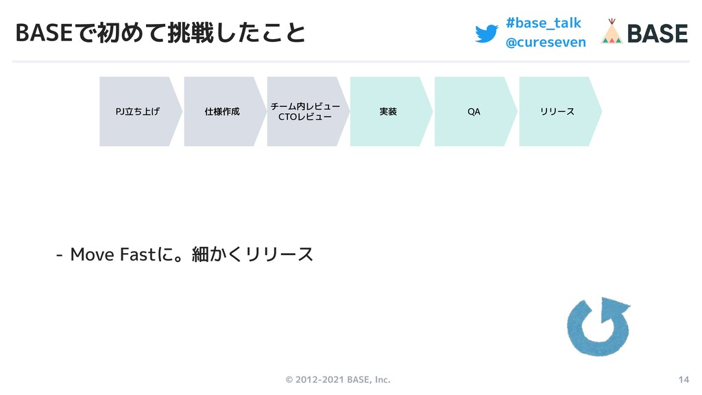 © 2012-2021 BASE, Inc. 14 #base_talk @cureseven...