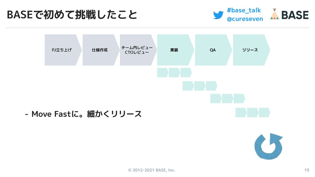 © 2012-2021 BASE, Inc. 15 #base_talk @cureseven...