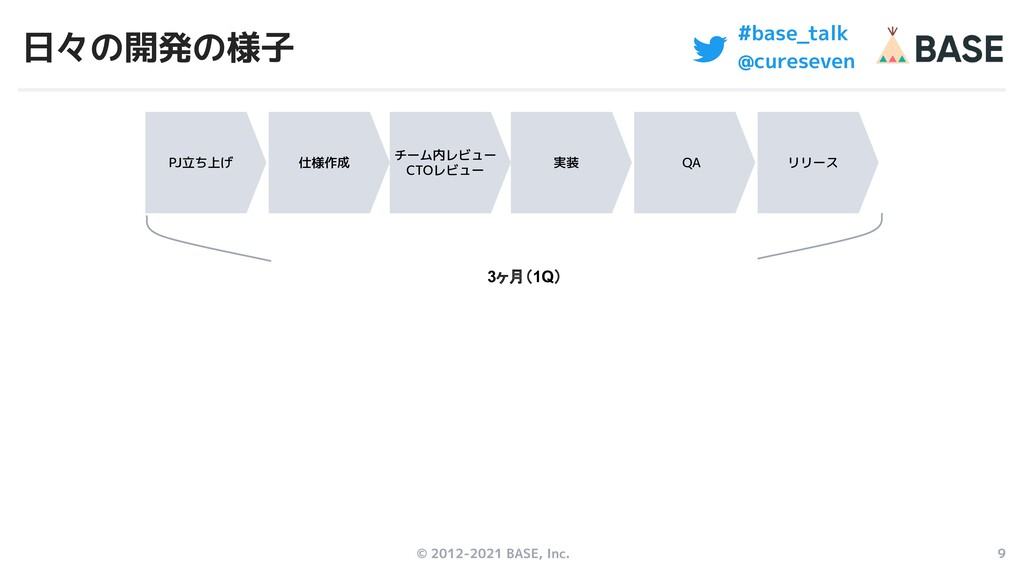 © 2012-2021 BASE, Inc. 9 #base_talk @cureseven ...