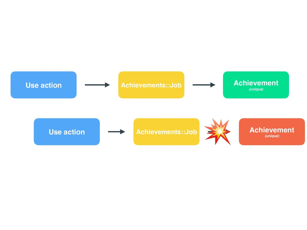 Use action Achievements::Job Achievement