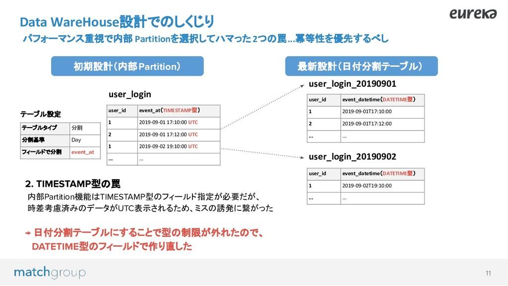 11 2. TIMESTAMP型の罠 内部Partition機能はTIMESTAMP型のフィー...