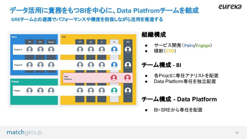 13 データ活用に責務をもつBIを中心に、Data Platfromチームを結成 SREチーム...