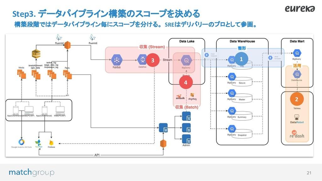 21 Step3. データパイプライン構築のスコープを決める 構築段階ではデータパイプライン毎...