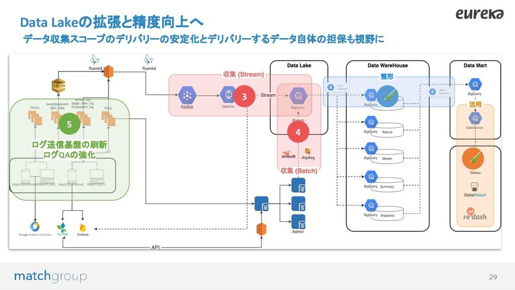 29 3 Data Lakeの拡張と精度向上へ データ収集スコープのデリバリーの安定化とデリバ...