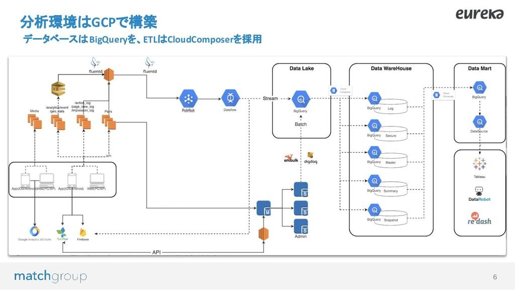 6 分析環境はGCPで構築 データベースはBigQueryを、ETLはCloudCompose...