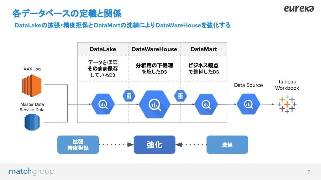 7 各データベースの定義と関係 DataLakeの拡張・精度担保とDataMartの洗練により...