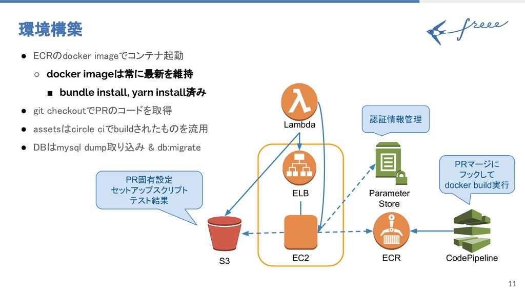 11 環境構築 ● ECRのdocker imageでコンテナ起動 ○ docker imag...