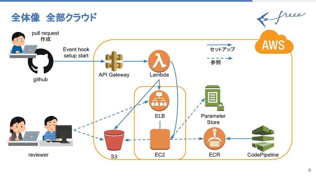 8 全体像 全部クラウド API Gateway Lambda S3 ELB EC2 ECR ...