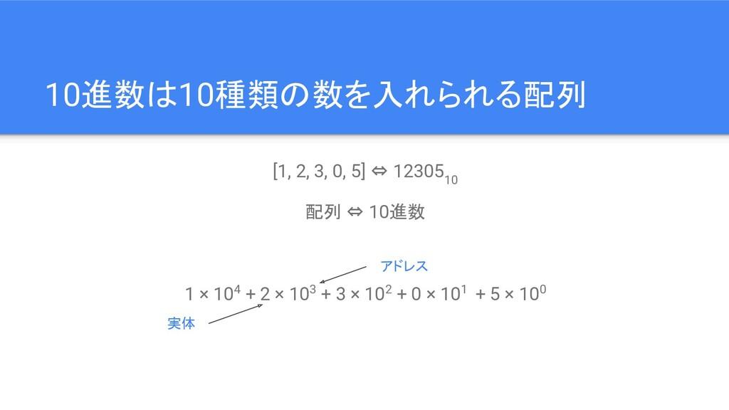 10進数は10種類の数を入れられる配列 [1, 2, 3, 0, 5] ⇔ 12305 10 ...