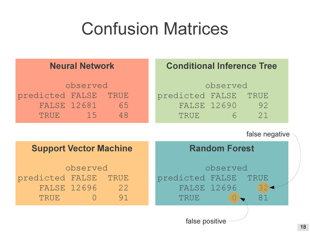 18 Confusion Matrices Neural Network observed p...