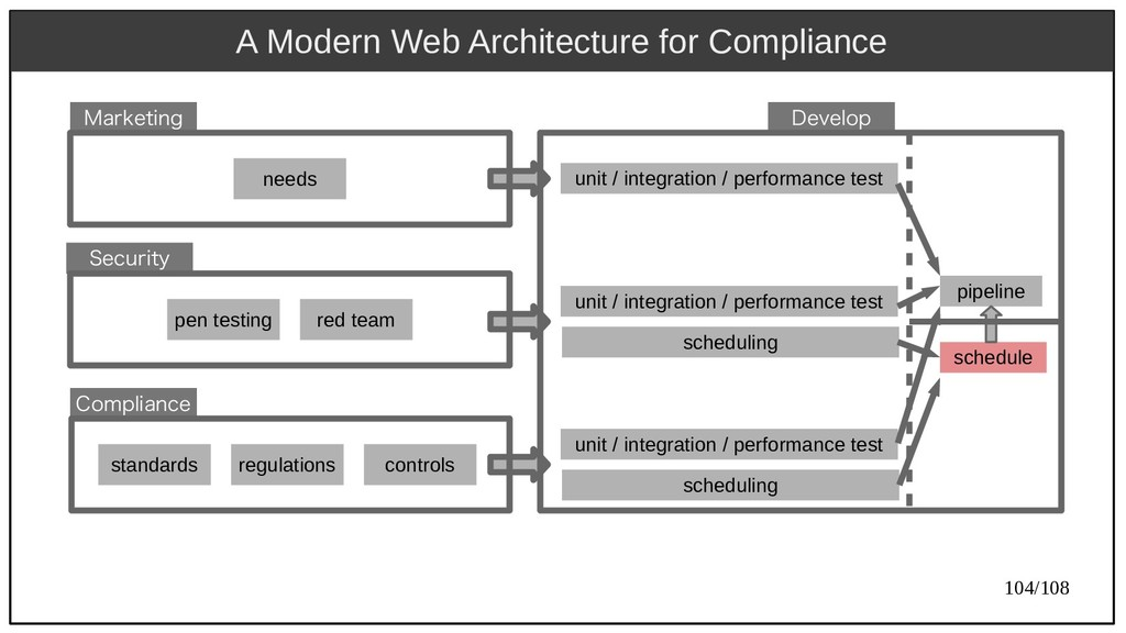 104/108 A Modern Web Architecture for Complianc...