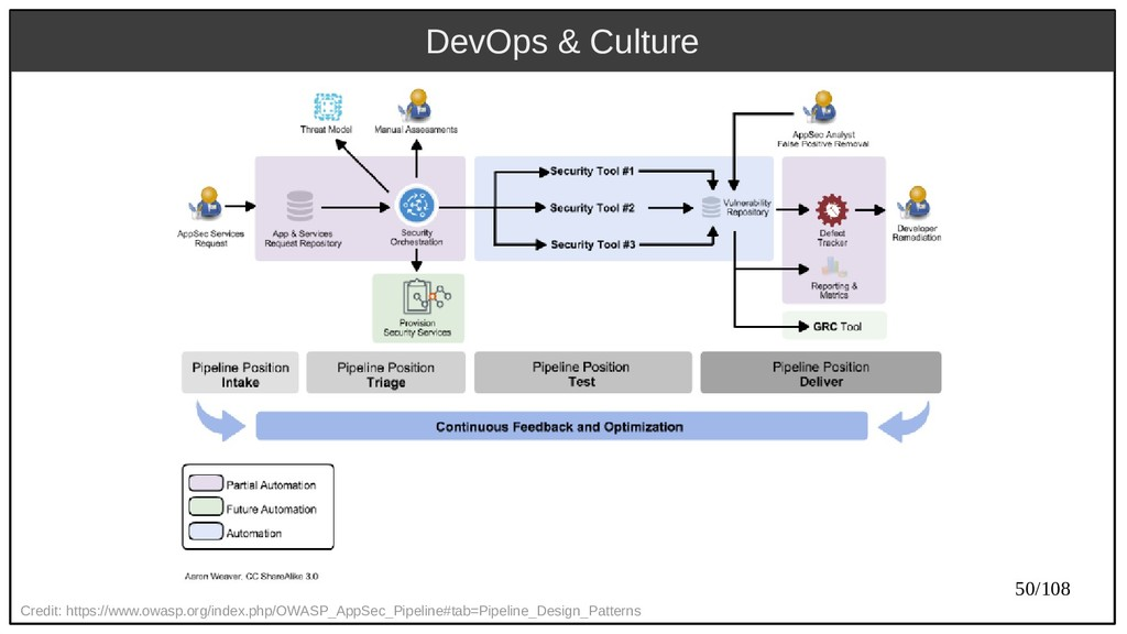 50/108 DevOps & Culture Credit: https://www.owa...