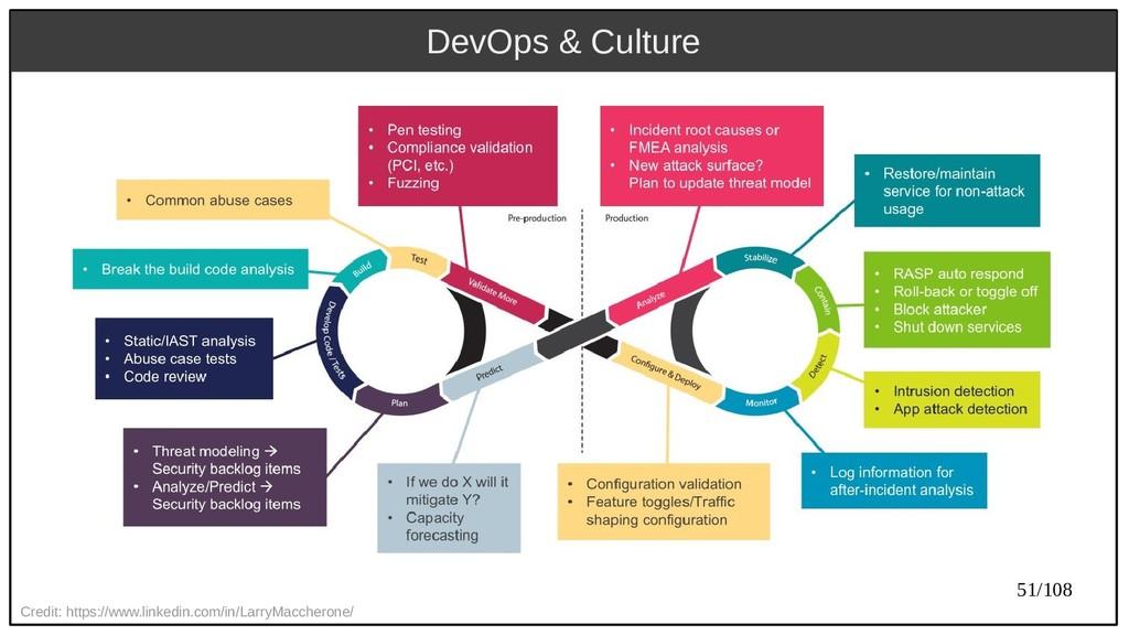 51/108 DevOps & Culture Credit: https://www.lin...