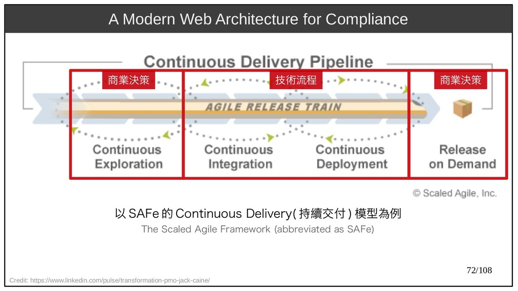 72/108 A Modern Web Architecture for Compliance...