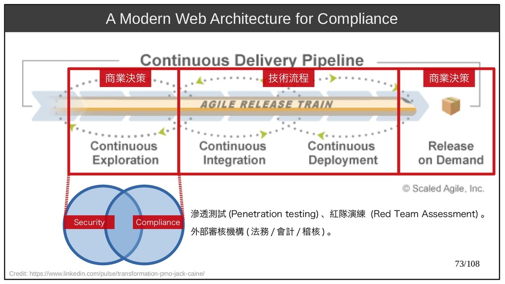 73/108 A Modern Web Architecture for Compliance...