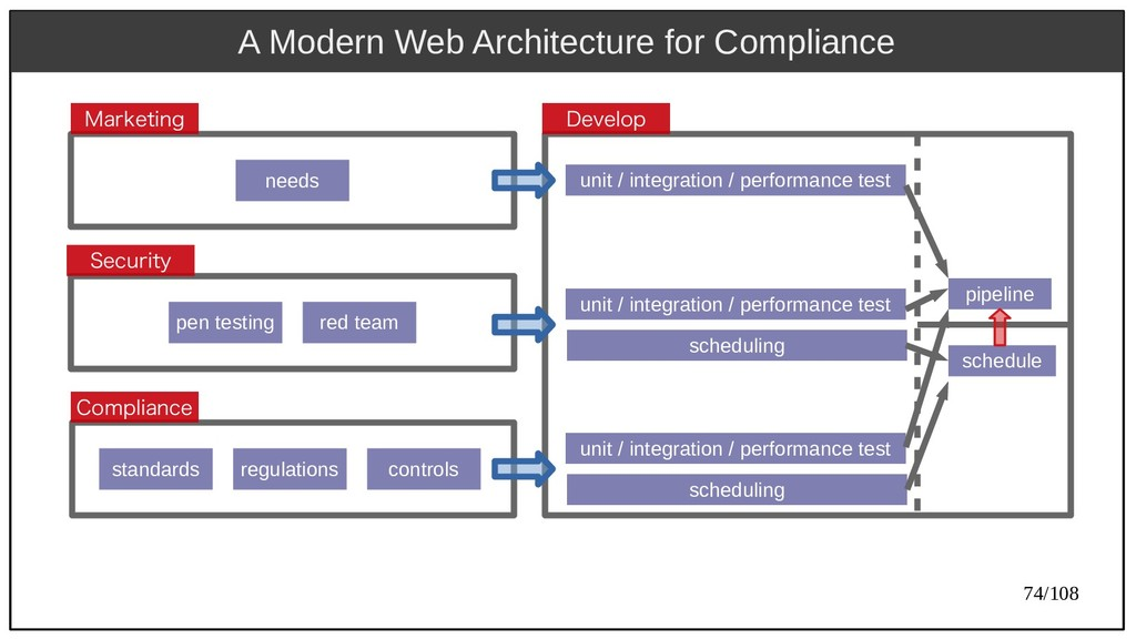 74/108 A Modern Web Architecture for Compliance...