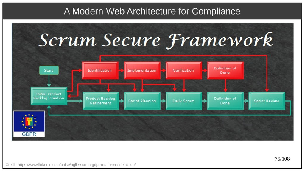76/108 A Modern Web Architecture for Compliance...