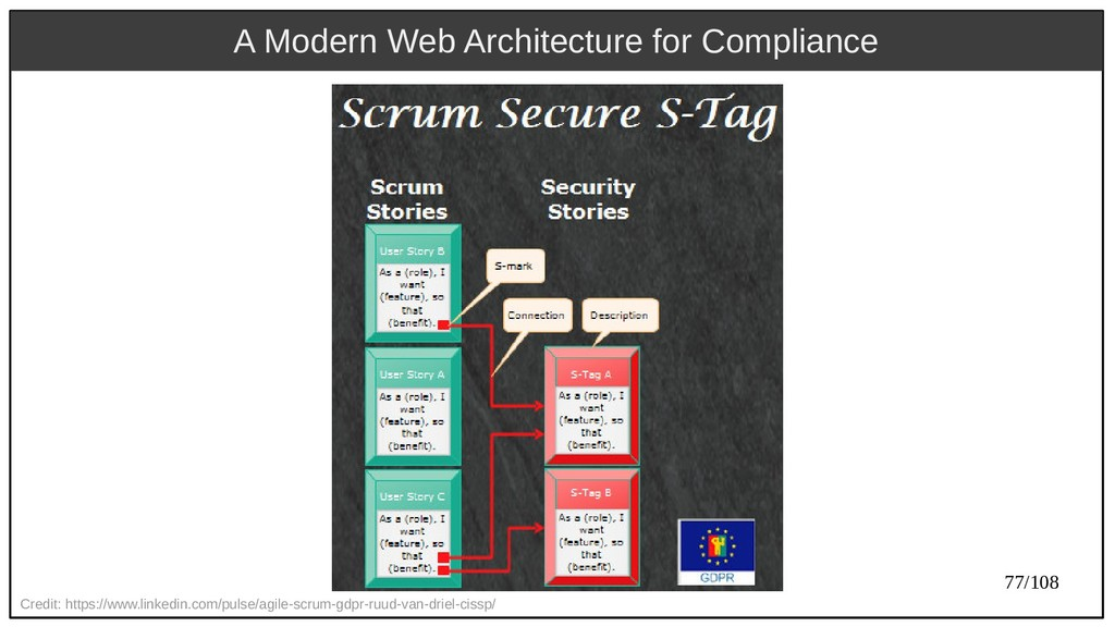 77/108 A Modern Web Architecture for Compliance...