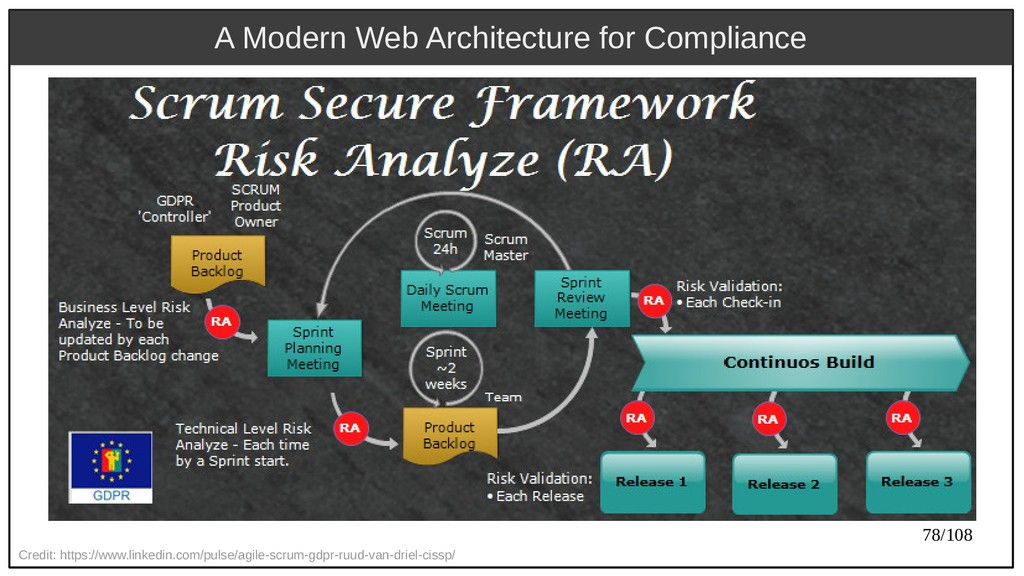 78/108 A Modern Web Architecture for Compliance...