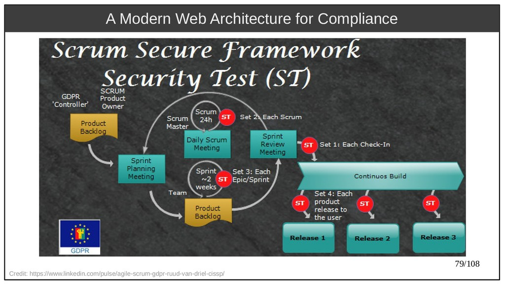 79/108 A Modern Web Architecture for Compliance...