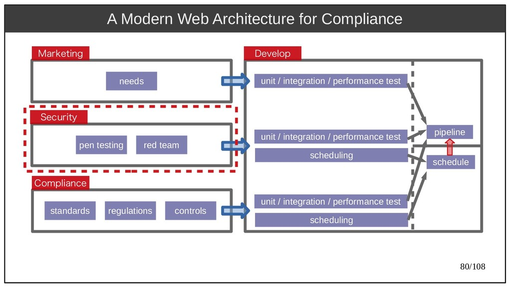 80/108 A Modern Web Architecture for Compliance...