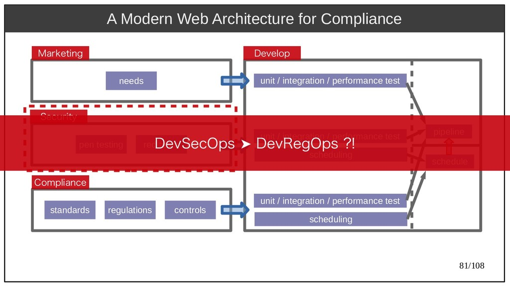 81/108 A Modern Web Architecture for Compliance...