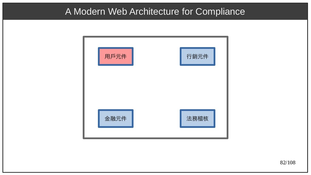 82/108 A Modern Web Architecture for Compliance...