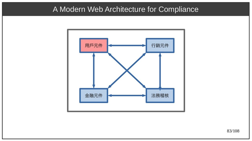83/108 A Modern Web Architecture for Compliance...