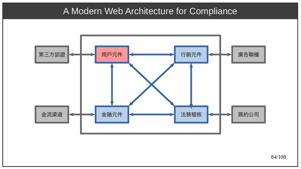 84/108 A Modern Web Architecture for Compliance...
