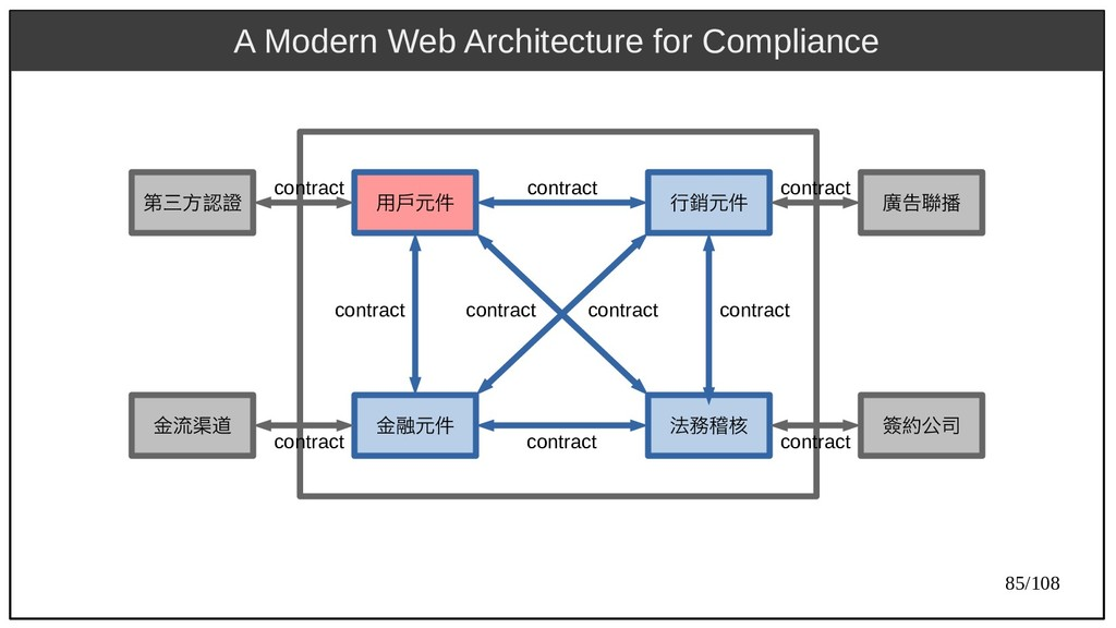 85/108 A Modern Web Architecture for Compliance...