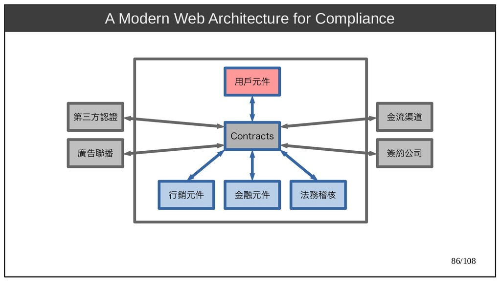 86/108 A Modern Web Architecture for Compliance...