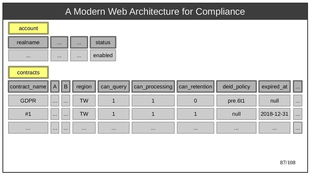 87/108 A Modern Web Architecture for Compliance...