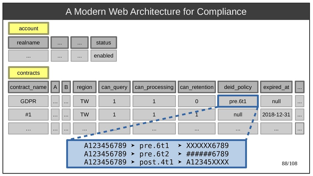88/108 A Modern Web Architecture for Compliance...