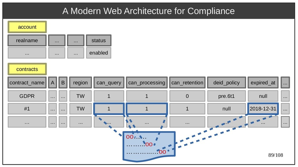 89/108 A Modern Web Architecture for Compliance...